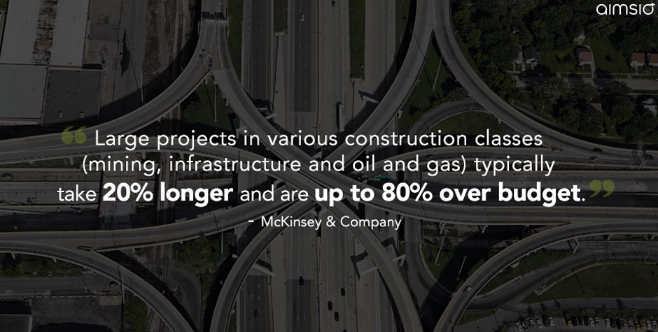 Construction industry profitability