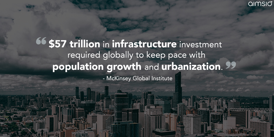 $57 trillion in infrastructure investment required globally to keep pace with population growth and urbanization. - McKinsey Global Institute